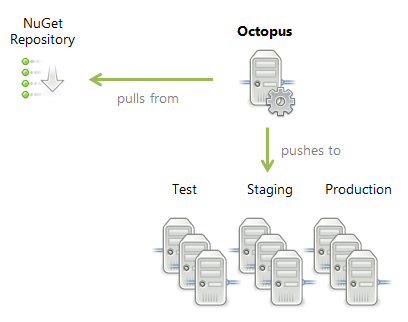 Getting started — Octopus Deploy 1 3 5 documentation